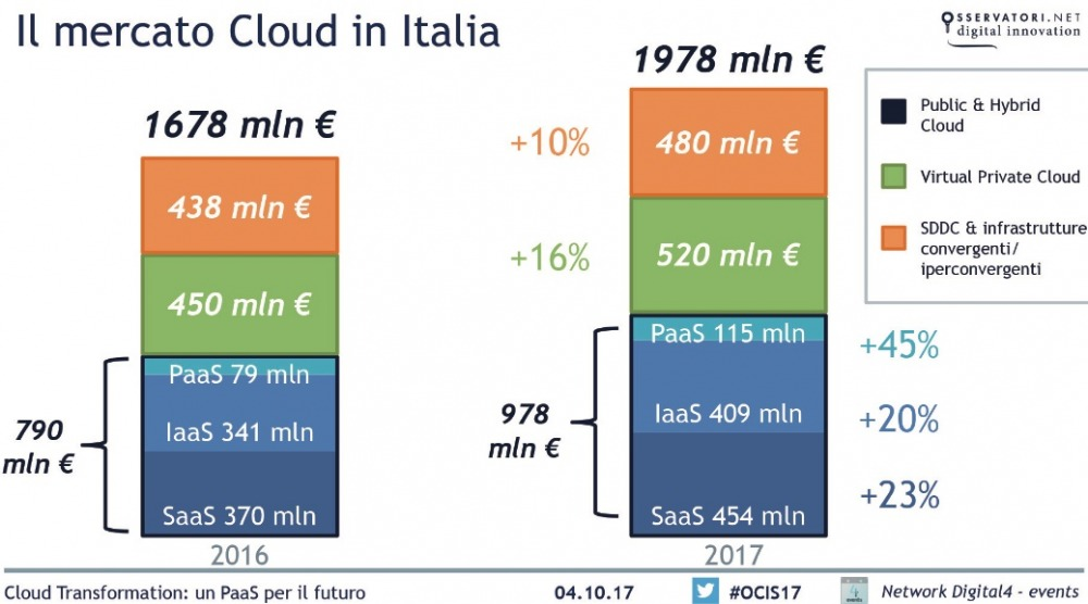 Cloud manifattura industria 2017